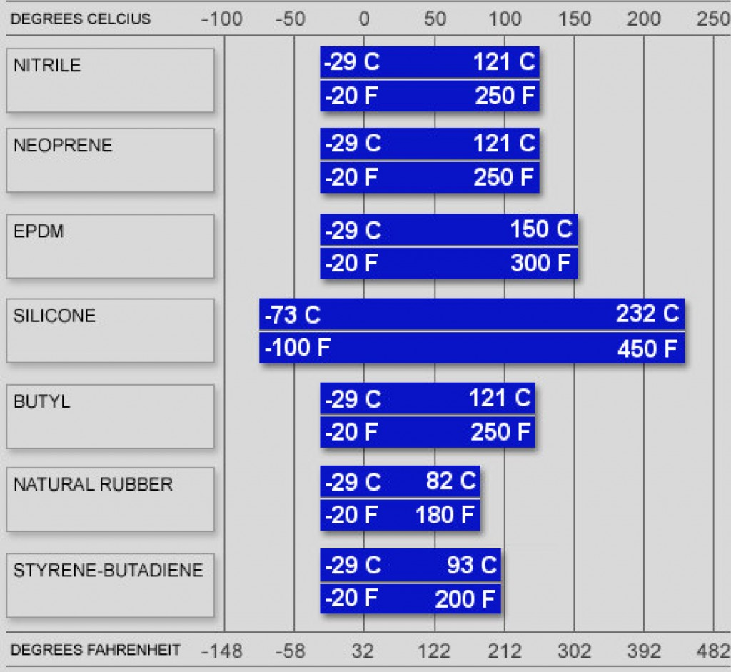 Elastomer-Temperature-Range-Chart